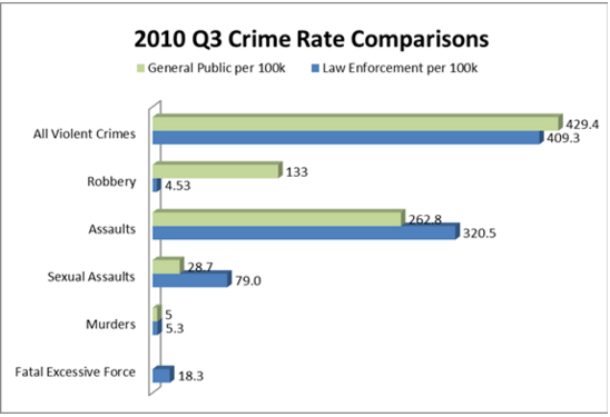 (From the Cato Institute's 2010 National Police Misconduct Reporting Project)